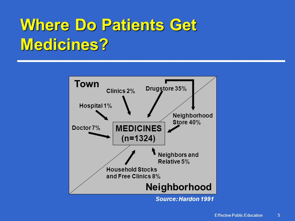 Effective Public Education5 Where Do Patients Get Medicines? Source: Hardon 1991 MEDICINES (n=1324) Town Neighborhood Hospital 1% Doctor 7% Clinics 2%