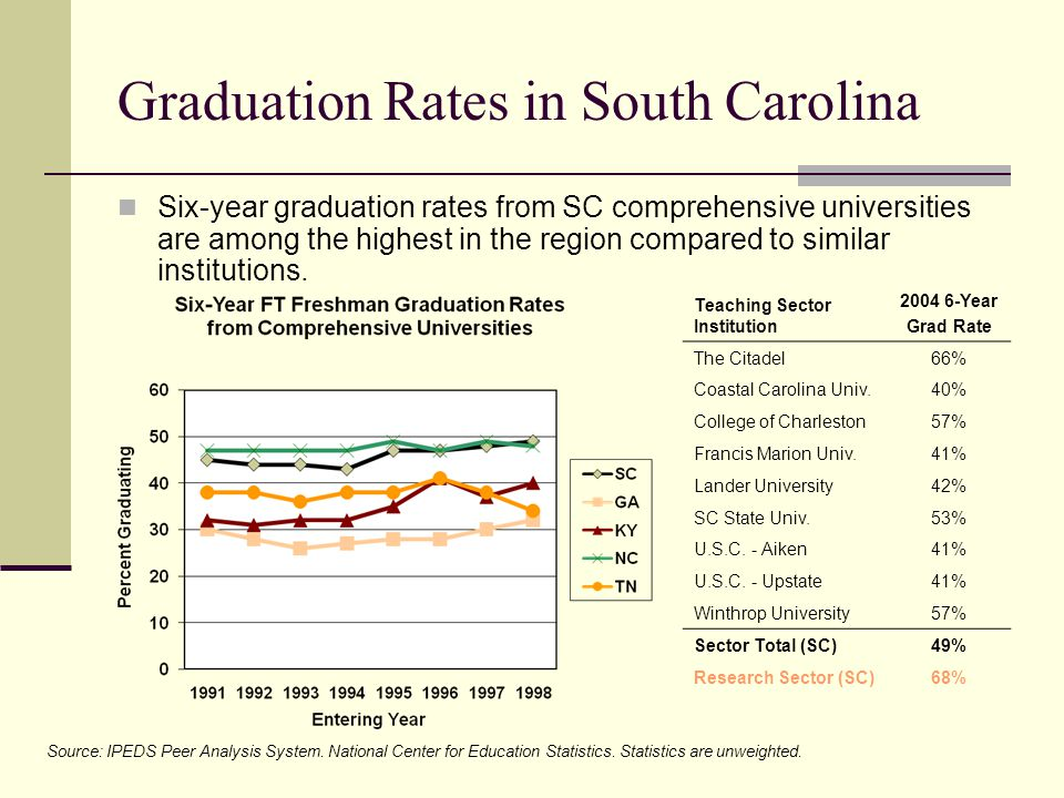 Graduation Rates in South Carolina Six-year graduation rates from SC comprehensive universities are among the highest in the region compared to similar institutions.