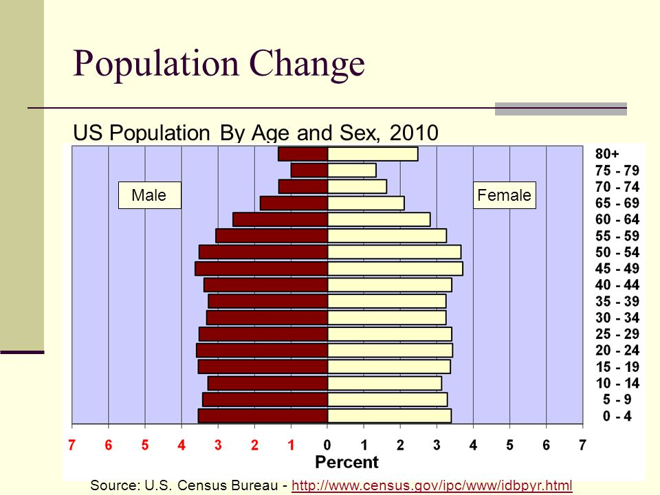 Population Change US Population By Age and Sex, 2010 MaleFemale Source: U.S.