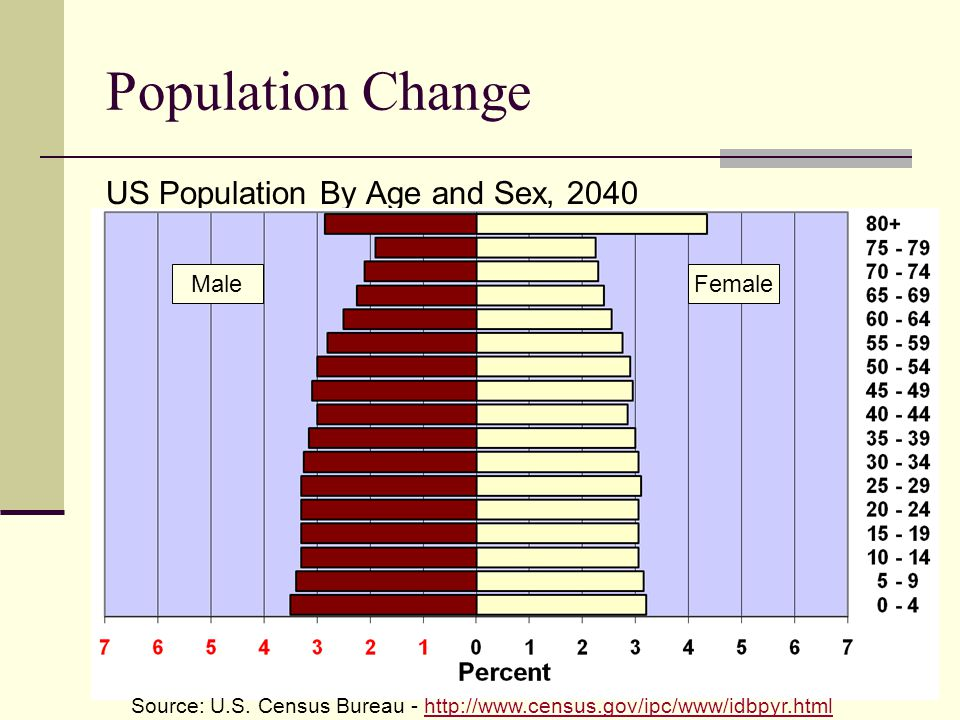 Population Change US Population By Age and Sex, 2040 MaleFemale Source: U.S.
