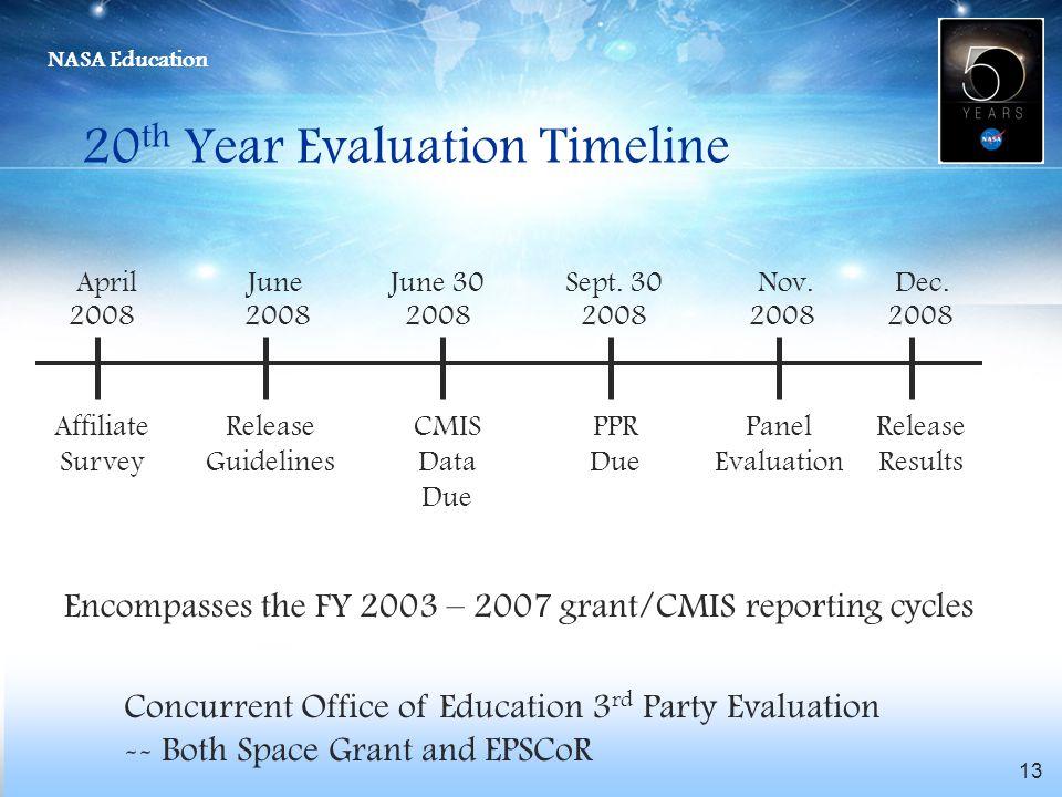 NASA Education 13 20 th Year Evaluation Timeline April June June 30 Sept. 30 Nov. Dec. 2008 2008 2008 2008 2008 2008 Affiliate Survey Release Guidelin
