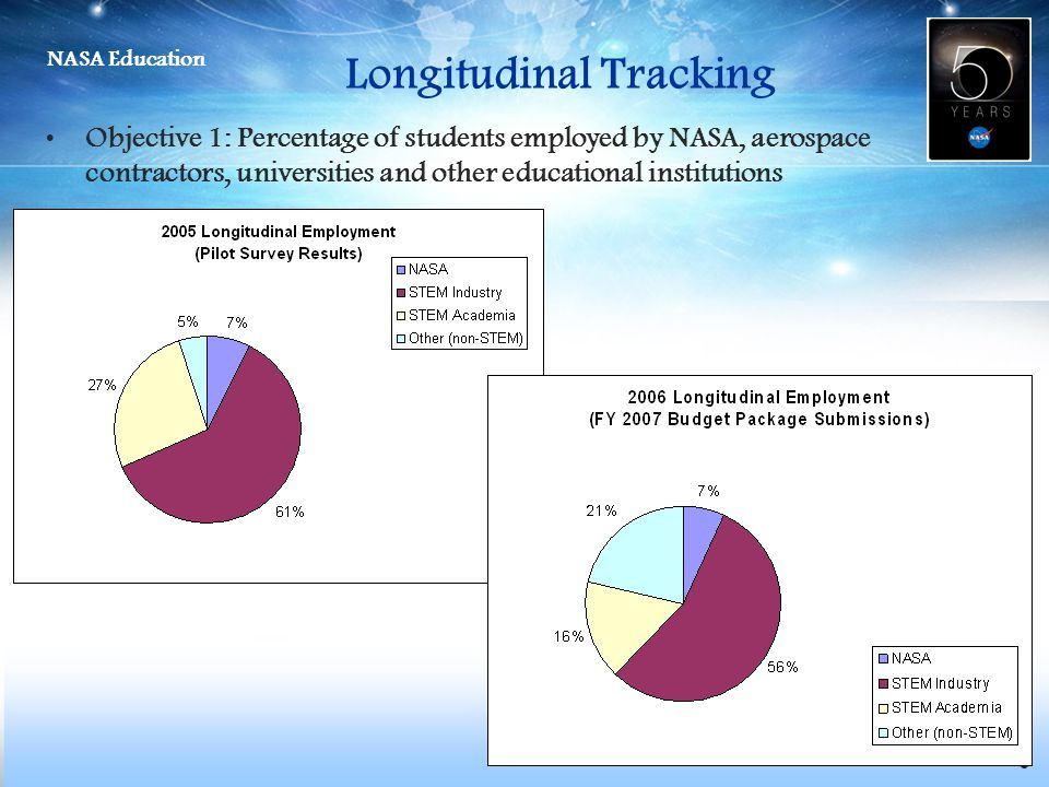NASA Education 6 Longitudinal Tracking Objective 1: Percentage of students employed by NASA, aerospace contractors, universities and other educational institutions