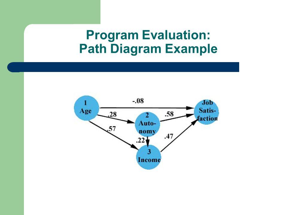Program Evaluation: Path Diagram Example