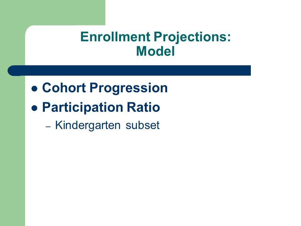 Enrollment Projections: Model Cohort Progression Participation Ratio – Kindergarten subset