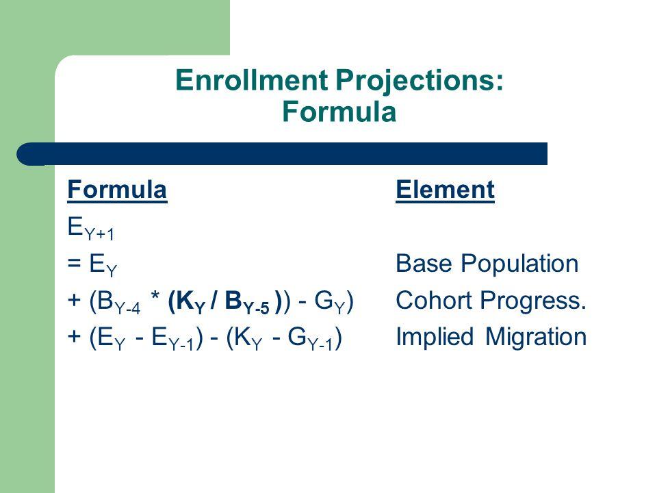 Enrollment Projections: Formula FormulaElement E Y+1 = E Y Base Population + (B Y-4 * (K Y / B Y-5 )) - G Y )Cohort Progress.