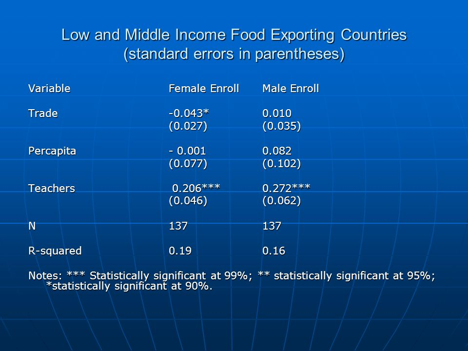 Low and Middle Income Food Exporting Countries (standard errors in parentheses) VariableFemale EnrollMale Enroll Trade-0.043*0.010 (0.027)(0.035) (0.0