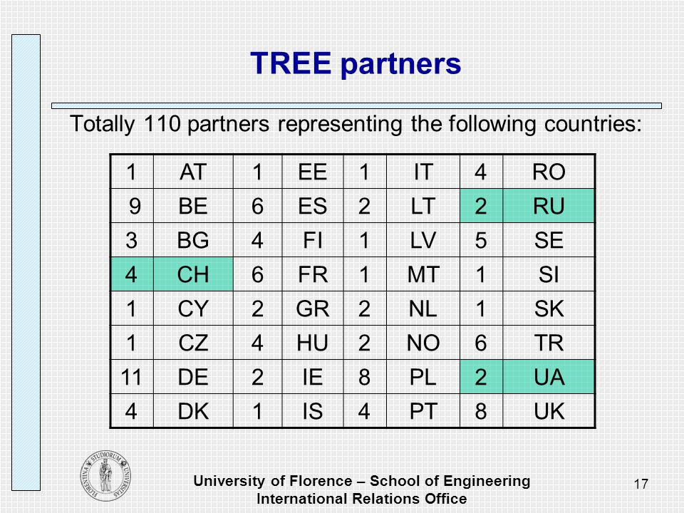 University of Florence – School of Engineering International Relations Office 17 TREE partners Totally 110 partners representing the following countries: 1AT1EE1IT4RO 9BE6ES2LT2RU 3BG4FI1LV5SE 4CH6FR1MT1SI 1CY2GR2NL1SK 1CZ4HU2NO6TR 11DE2IE8PL2UA 4DK1IS4PT8UK