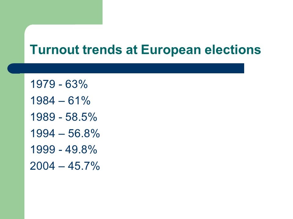 Turnout trends at European elections 1979 - 63% 1984 – 61% 1989 - 58.5% 1994 – 56.8% 1999 - 49.8% 2004 – 45.7%