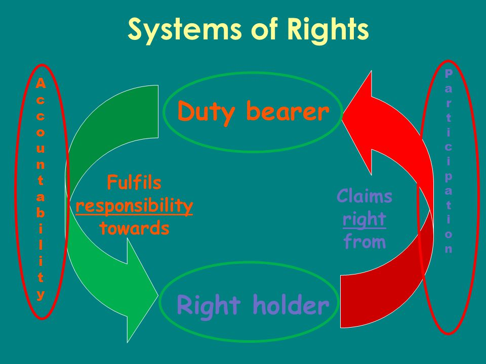 Systems of Rights Right holder Duty bearer AccountabilityAccountability ParticipationParticipation Fulfils responsibility towards Claims right from