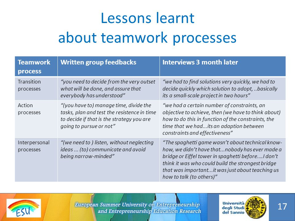Lessons learnt about teamwork processes 17 Teamwork process Written group feedbacksInterviews 3 month later Transition processes you need to decide from the very outset what will be done, and assure that everybody has understood we had to find solutions very quickly, we had to decide quickly which solution to adopt,..basically its a small-scale project in two hours Action processes (you have to) manage time, divide the tasks, plan and test the resistence in time to decide if that is the strategy you are going to pursue or not we had a certain number of constraints, an objective to achieve, then (we have to think about) how to do this in function of the constraints, the time that we had...its an adaption between constraints and effectiveness Interpersonal processes (we need to ) listen, without neglecting ideas...