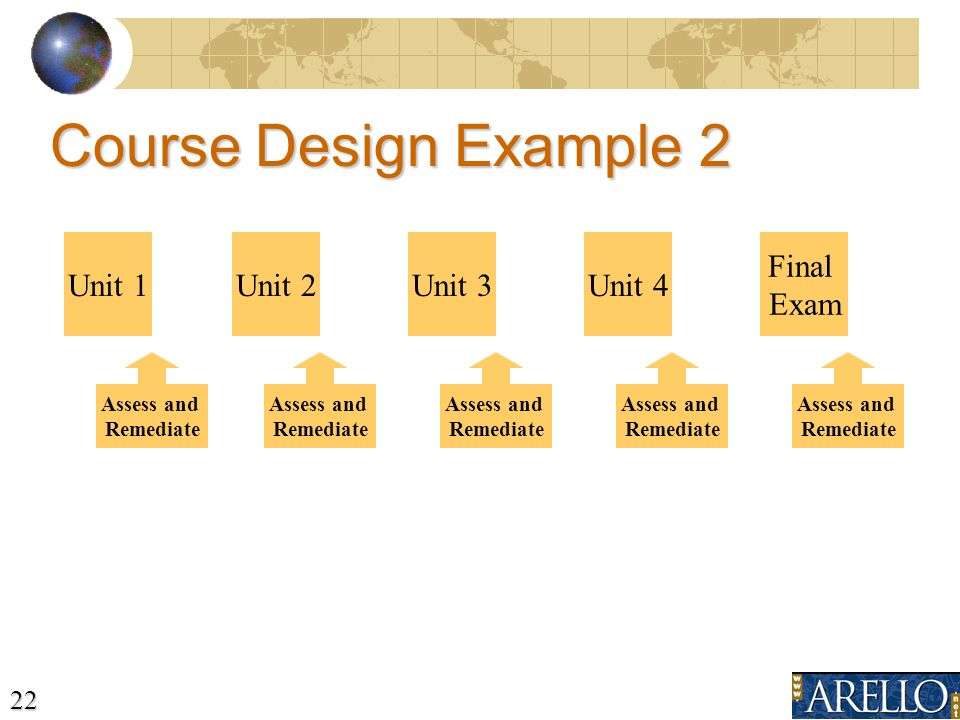 22 Unit 1Unit 2Unit 3Unit 4 Final Exam Unit 1Unit 2Unit 3Unit 4 Final Exam Assess and Remediate Course Design Example 2