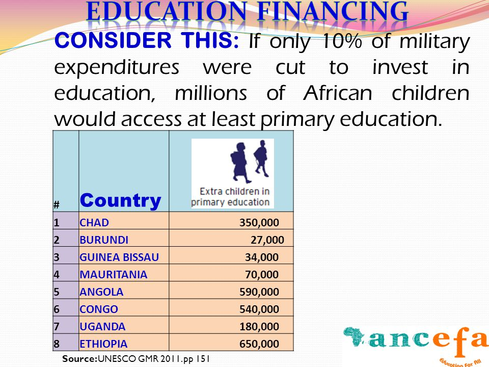 CONSIDER THIS: If only 10% of military expenditures were cut to invest in education, millions of African children would access at least primary educat