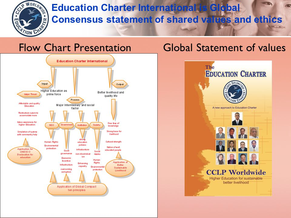 Flow Chart Presentation Global Statement of values Education Charter International is Global Consensus statement of shared values and ethics