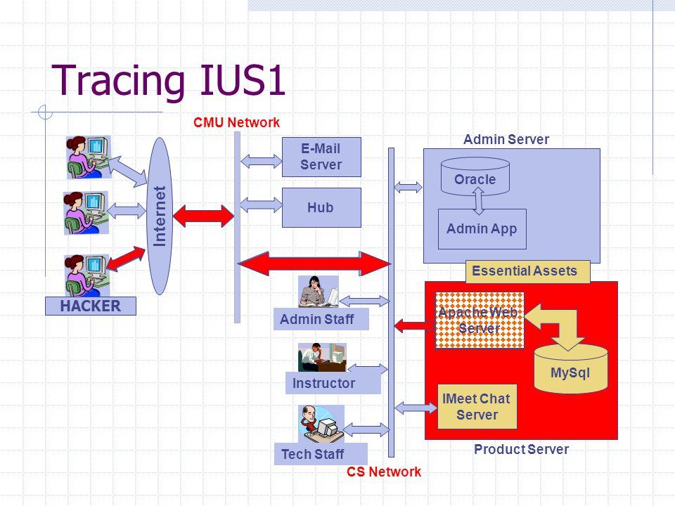 Tracing IUS1 CS Network Apache Web Server IMeet Chat Server MySql Admin App Oracle Internet E-Mail Server Hub CMU Network Tech Staff Instructor Admin Staff Admin Server Product Server Essential Assets Apache Web Server HACKER