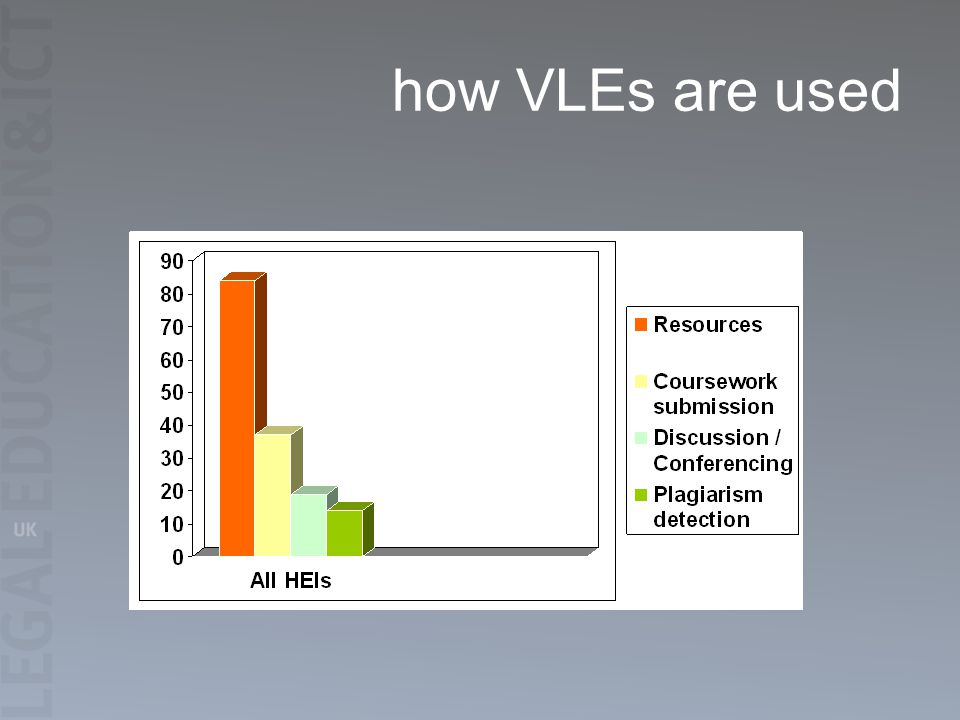 how VLEs are used