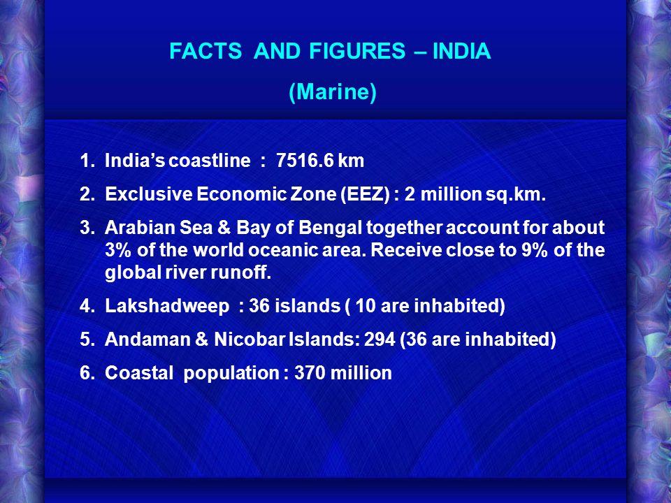 FACTS AND FIGURES – INDIA (Marine) 1.Indias coastline : 7516.6 km 2.Exclusive Economic Zone (EEZ) : 2 million sq.km. 3.Arabian Sea & Bay of Bengal tog