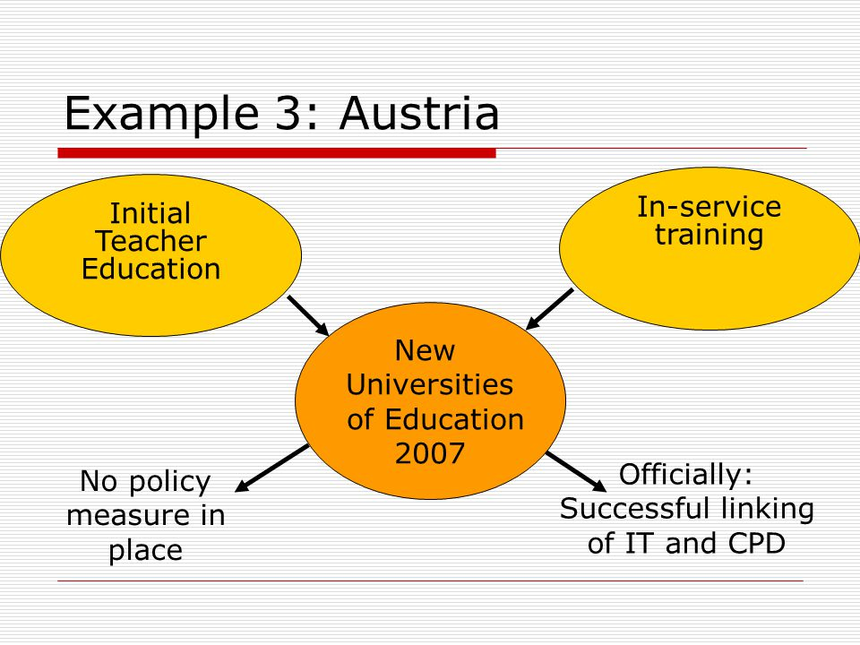Example 3: Austria New Universities of Education 2007 In-service training Initial Teacher Education Officially: Successful linking of IT and CPD No policy measure in place