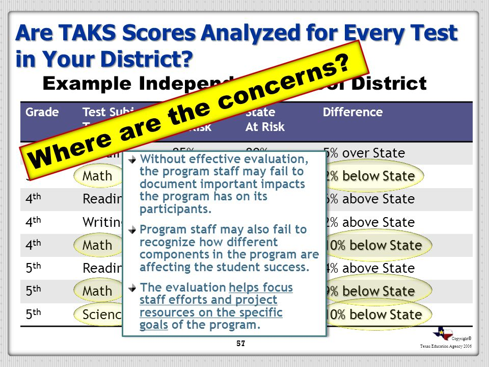 Copyright © Texas Education Agency 2006 GradeTest Subject Tests District At Risk State At Risk Difference 3 rd Reading85%80%5% over State 3 rd Math70%