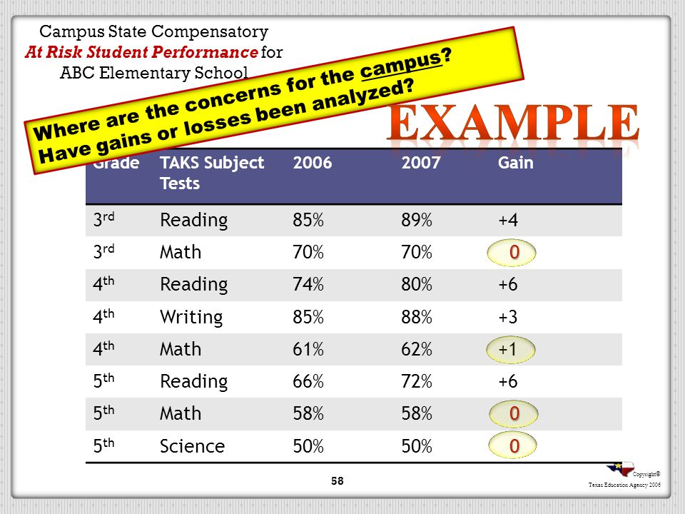 Copyright © Texas Education Agency 2006 GradeTAKS Subject Tests 20062007Gain 3 rd Reading85%89%+4 3 rd Math70% 0 4 th Reading74%80%+6 4 th Writing85%8