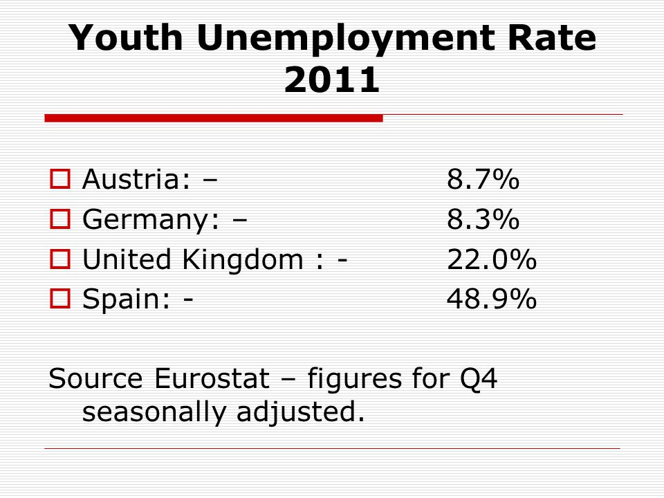 Youth Unemployment Rate 2011 Austria: – 8.7% Germany: – 8.3% United Kingdom : -22.0% Spain: -48.9% Source Eurostat – figures for Q4 seasonally adjusted.