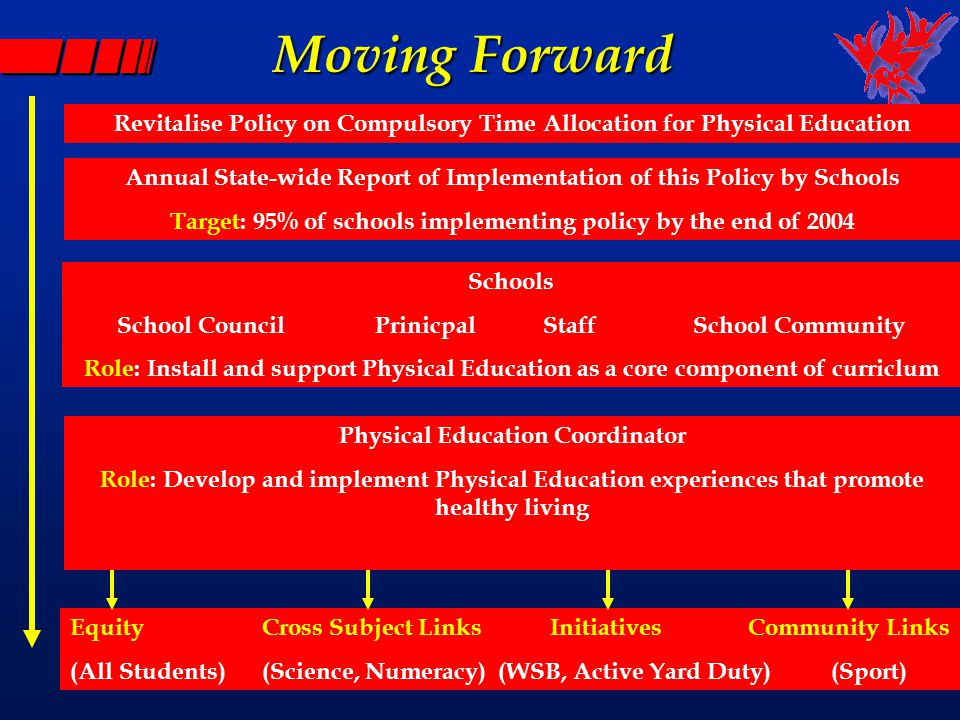 Moving Forward Revitalise Policy on Compulsory Time Allocation for Physical Education Annual State-wide Report of Implementation of this Policy by Schools Target: 95% of schools implementing policy by the end of 2004 Schools School CouncilPrinicpalStaffSchool Community Role: Install and support Physical Education as a core component of curriclum Physical Education Coordinator Role: Develop and implement Physical Education experiences that promote healthy living EquityCross Subject Links Initiatives Community Links (All Students)(Science, Numeracy) (WSB, Active Yard Duty) (Sport)