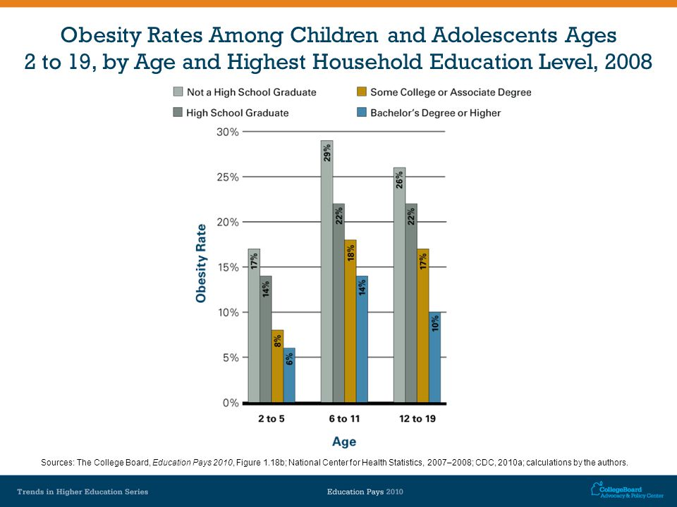 Obesity Rates Among Children and Adolescents Ages 2 to 19, by Age and Highest Household Education Level, 2008 Sources: The College Board, Education Pays 2010, Figure 1.18b; National Center for Health Statistics, 2007–2008; CDC, 2010a; calculations by the authors.
