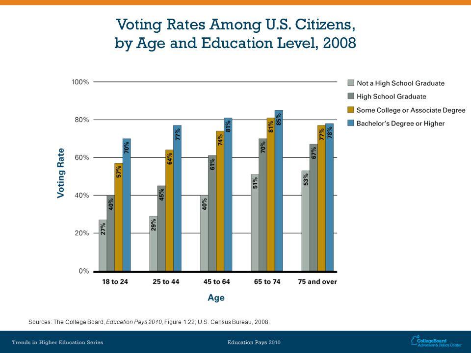 Voting Rates Among U.S.