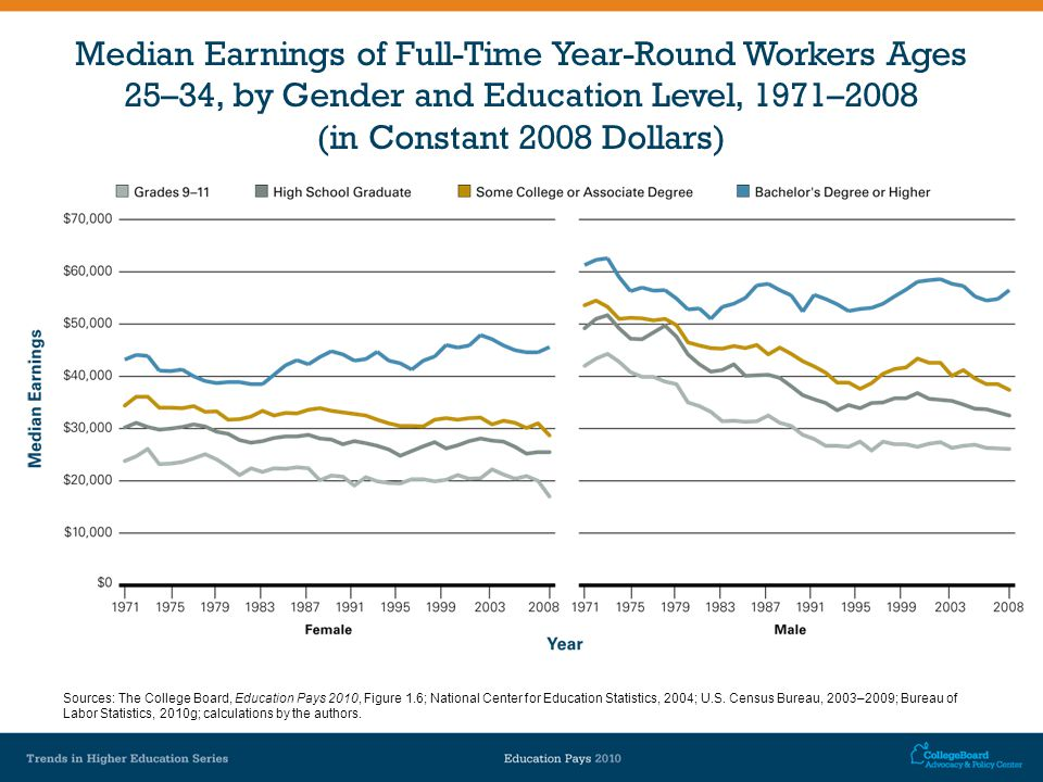 Median Earnings of Full-Time Year-Round Workers Ages 25–34, by Gender and Education Level, 1971–2008 (in Constant 2008 Dollars) Sources: The College Board, Education Pays 2010, Figure 1.6; National Center for Education Statistics, 2004; U.S.