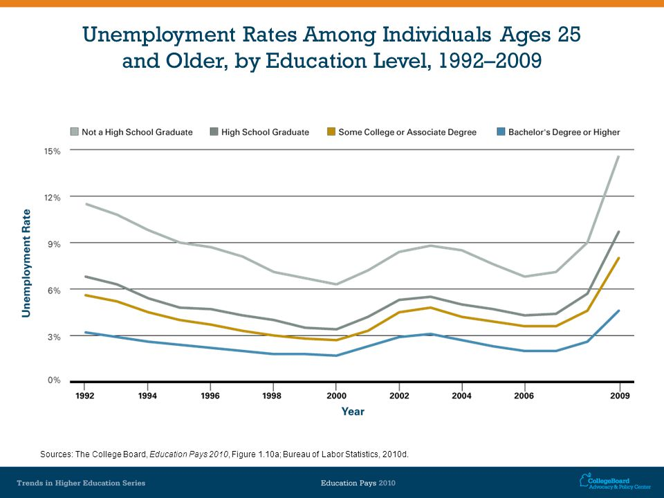 Unemployment Rates Among Individuals Ages 25 and Older, by Education Level, 1992–2009 Sources: The College Board, Education Pays 2010, Figure 1.10a; Bureau of Labor Statistics, 2010d.