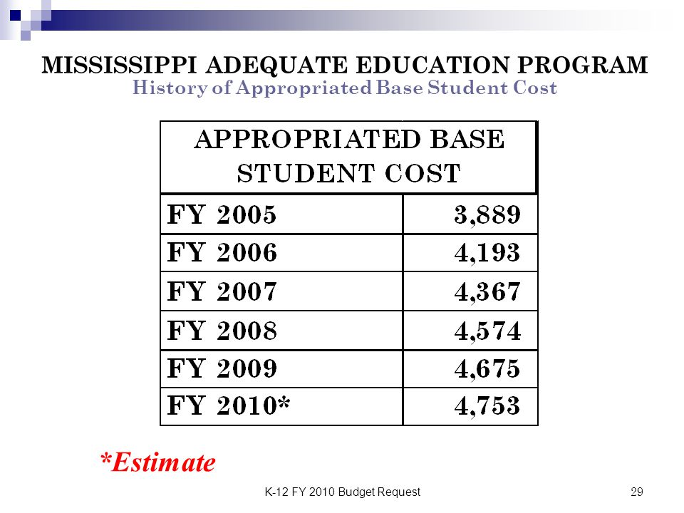 K-12 FY 2010 Budget Request29 MISSISSIPPI ADEQUATE EDUCATION PROGRAM History of Appropriated Base Student Cost *Estimate