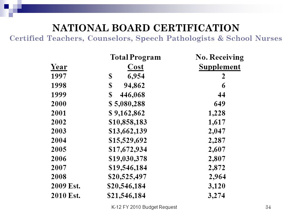 K-12 FY 2010 Budget Request34 1997$ 6,954 2 1998$ 94,862 6 1999$ 446,068 44 2000$ 5,080,288 649 2001$ 9,162,862 1,228 2002$10,858,183 1,617 2003$13,66