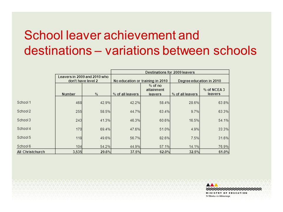 School leaver achievement and destinations – variations between schools Destinations for 2009 leavers Leavers in 2009 and 2010 who don t have level 2No education or training in 2010Degree education in 2010 Number% of all leavers % of no attainment leavers% of all leavers % of NCEA 3 leavers School 1 46842.9%42.2%58.4%28.6%63.8% School 2 25558.5%44.7%63.4%9.7%63.3% School 3 24341.3%46.3%60.6%16.5%54.1% School 4 17069.4%47.6%51.0%4.9%33.3% School 5 11849.6%56.7%82.6%7.5%31.6% School 6 10454.2%44.9%57.1%14.1%76.9% All Christchurch 3,53529.6%37.5%62.0%32.5%61.0%