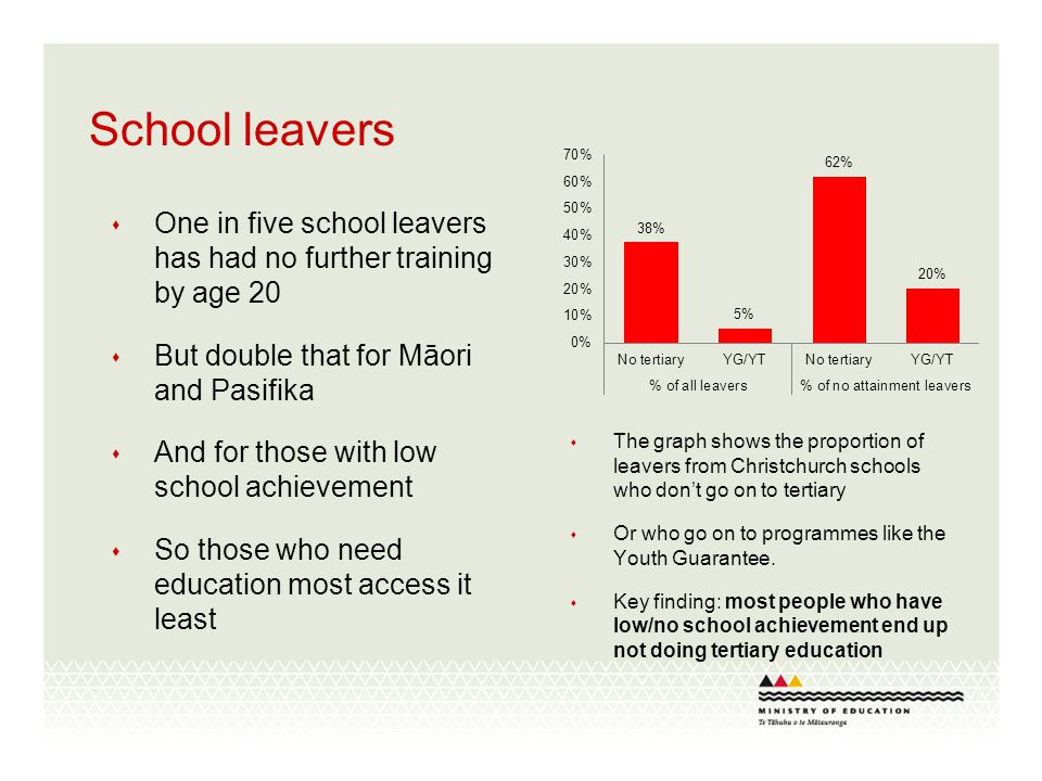 School leaver achievement and destinations Big variations between schools – and not all due to decile Examples....