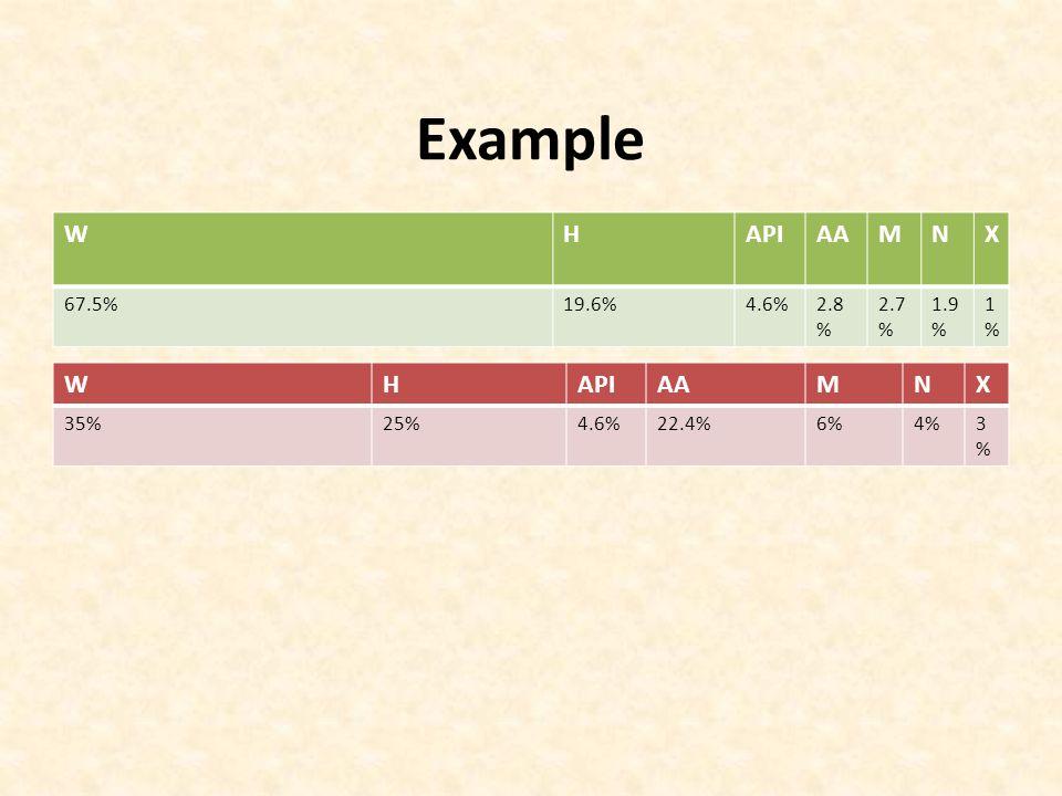 Example WHAPIAAMNX 67.5%19.6%4.6%2.8 % 2.7 % 1.9 % 1%1% WHAPIAAMNX 35%25%4.6%22.4%6%4%3%3%