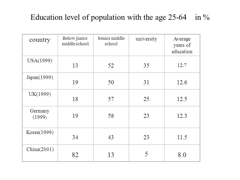 Education level of population with the age in % country Below junior middle school Senior middle school universityAverage years of education USA(1999) Japan(1999) UK(1999) Germany (1999 ) Korea(1999) China(2001)