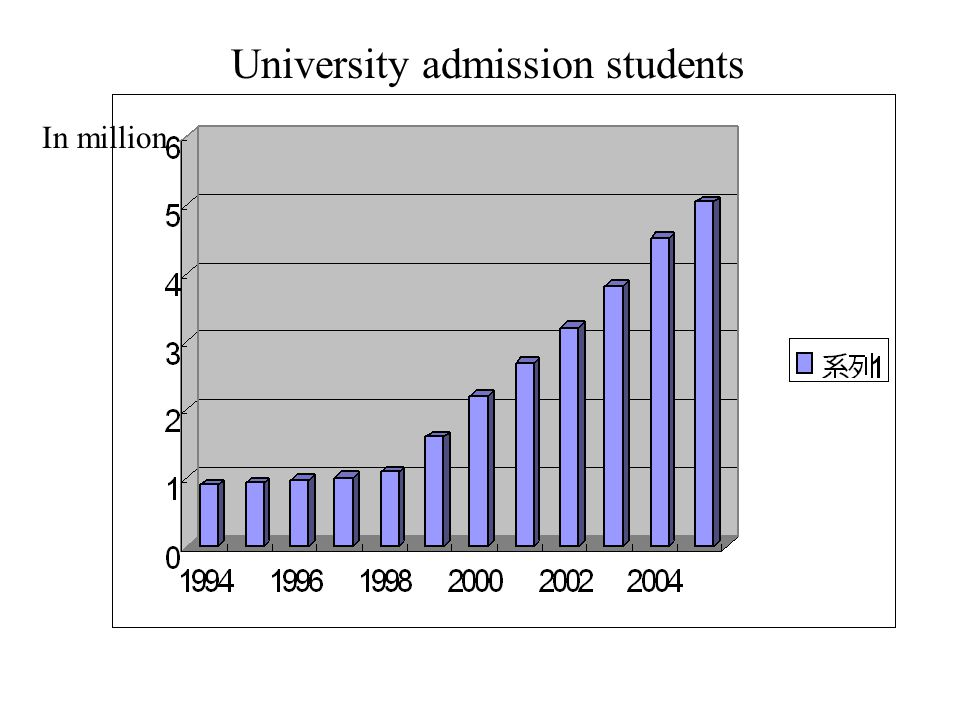 In million University admission students