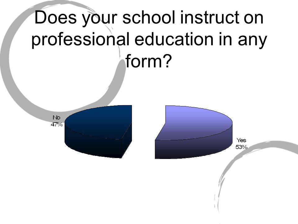 Does your school instruct on professional education in any form