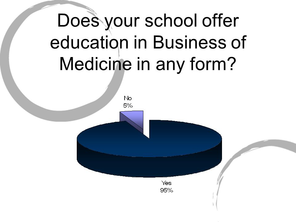 Does your school offer education in Business of Medicine in any form