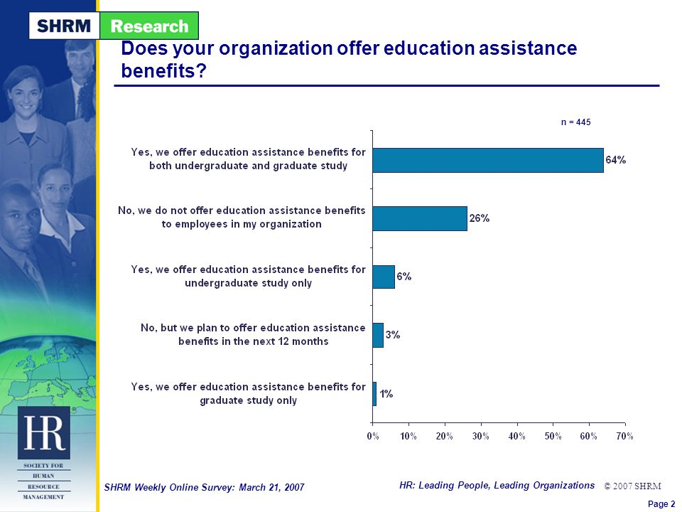 HR: Leading People, Leading Organizations © 2007 SHRM SHRM Weekly Online Survey: March 21, 2007 Does your organization offer education assistance bene