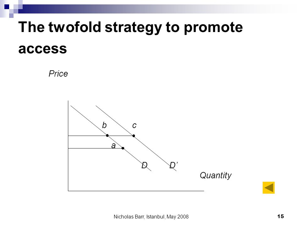 Nicholas Barr, Istanbul, May 2008 15 The twofold strategy to promote access Price b c a DD Quantity