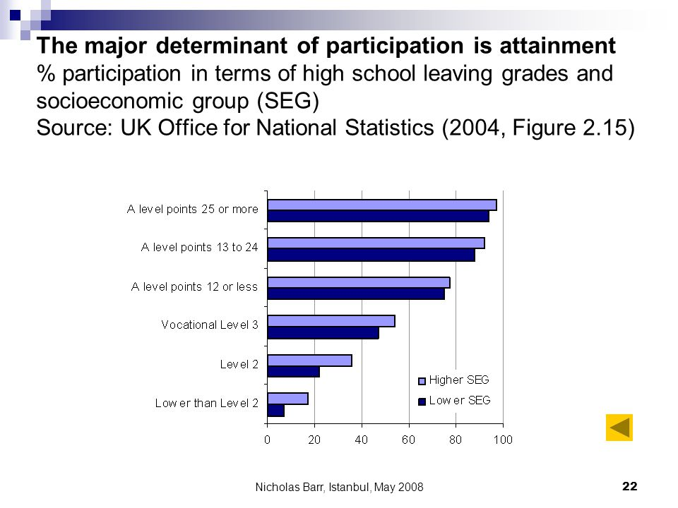 Nicholas Barr, Istanbul, May 2008 22 The major determinant of participation is attainment % participation in terms of high school leaving grades and s