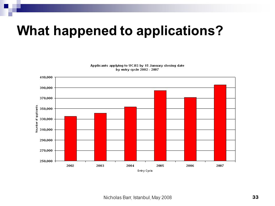 Nicholas Barr, Istanbul, May 2008 33 What happened to applications?