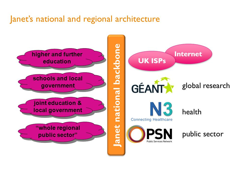 public sector Janets national and regional architecture Janet national backbone whole regional public sector joint education & local government Internet UK ISPs schools and local government higher and further education global research health