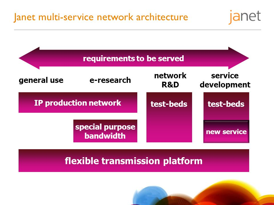 Janet multi-service network architecture flexible transmission platform IP production network special purpose bandwidth test-beds general usee-research network R&D service development requirements to be served new service