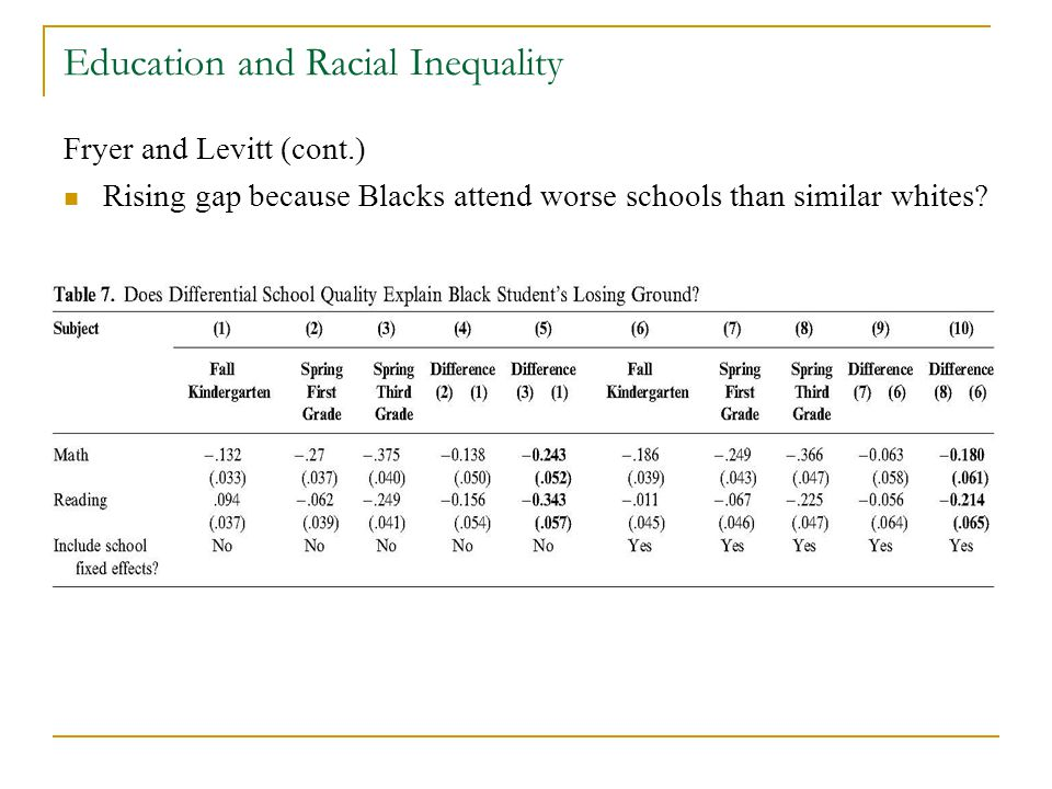 Education and Racial Inequality Fryer and Levitt (cont.) Rising gap because Blacks attend worse schools than similar whites?