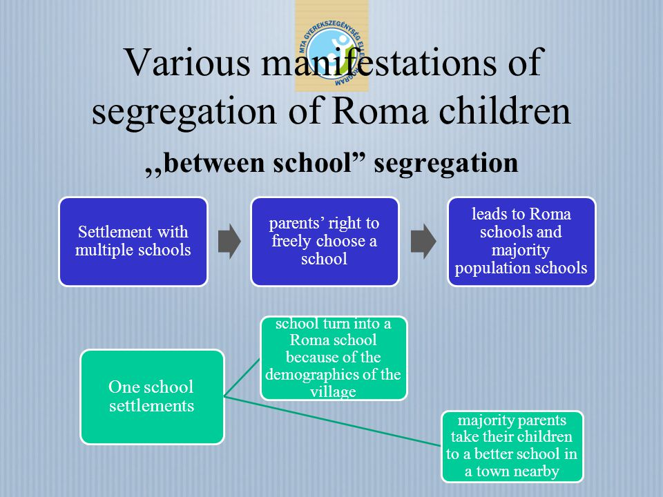 Various manifestations of segregation of Roma children between school segregation Settlement with multiple schools parents right to freely choose a sc