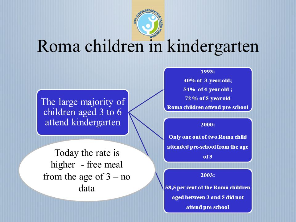 Roma children in kindergarten The large majority of children aged 3 to 6 attend kindergarten 1993: 40% of 3-year-old; 54% of 4-year old ; 72 % of 5-ye