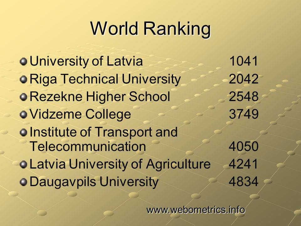 World Ranking University of Latvia 1041 Riga Technical University 2042 Rezekne Higher School 2548 Vidzeme College 3749 Institute of Transport and Telecommunication 4050 Latvia University of Agriculture 4241 Daugavpils University 4834 www.webometrics.info