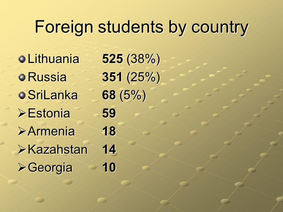 Foreign students by country Lithuania525 (38%) Russia351 (25%) SriLanka68 (5%) Estonia59 Estonia59 Armenia18 Armenia18 Kazahstan14 Kazahstan14 Georgia10 Georgia10