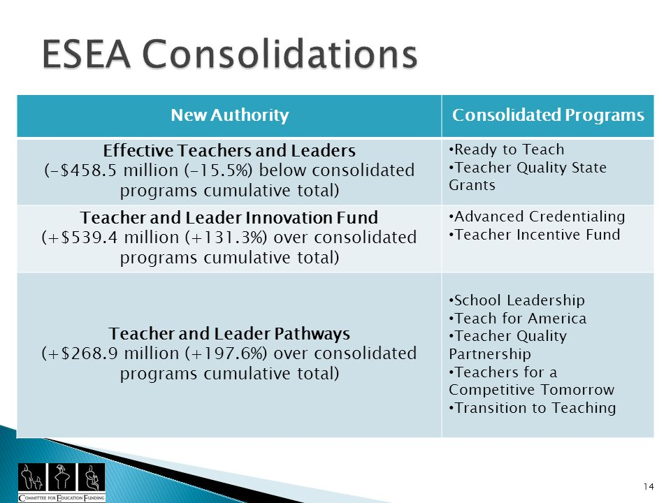 New AuthorityConsolidated Programs Effective Teachers and Leaders (-$458.5 million (-15.5%) below consolidated programs cumulative total) Ready to Teach Teacher Quality State Grants Teacher and Leader Innovation Fund (+$539.4 million (+131.3%) over consolidated programs cumulative total) Advanced Credentialing Teacher Incentive Fund Teacher and Leader Pathways (+$268.9 million (+197.6%) over consolidated programs cumulative total) School Leadership Teach for America Teacher Quality Partnership Teachers for a Competitive Tomorrow Transition to Teaching 14